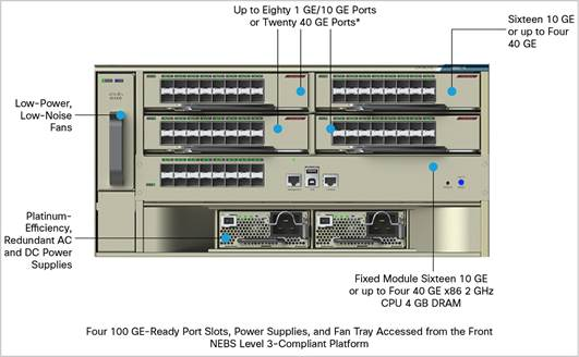 Cisco Catalyst 6880-X