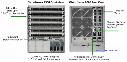 Cisco-Nexus-9508-Switch