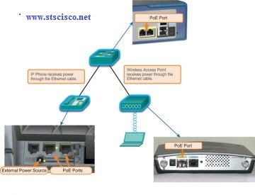 mo hinh PoE switch Cisco