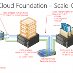 A Foundation for Private Clouds-1
