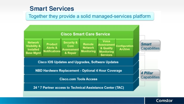 Cisco Smart Care Service-2